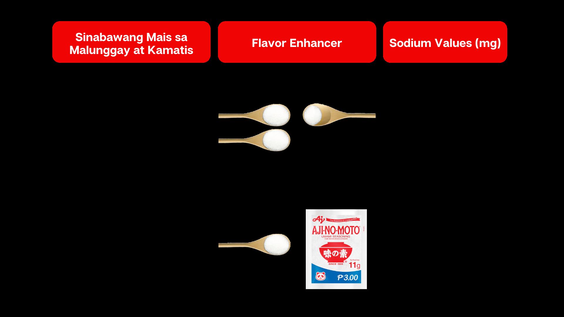 Sinabawang Mais sa Malunggay at Kamatis Less Sodium